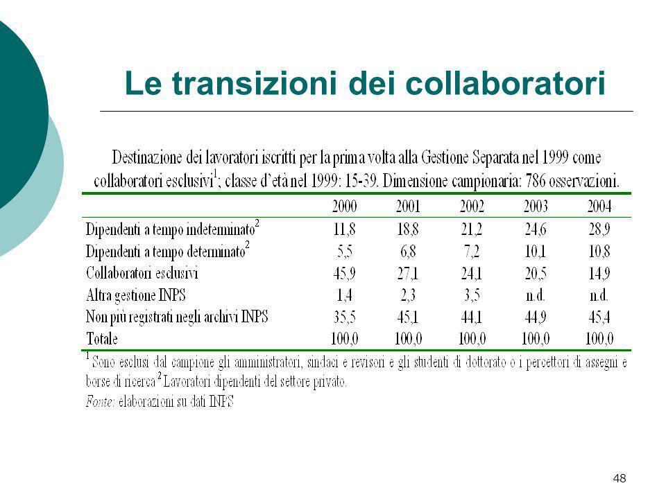 48 Le transizioni dei collaboratori