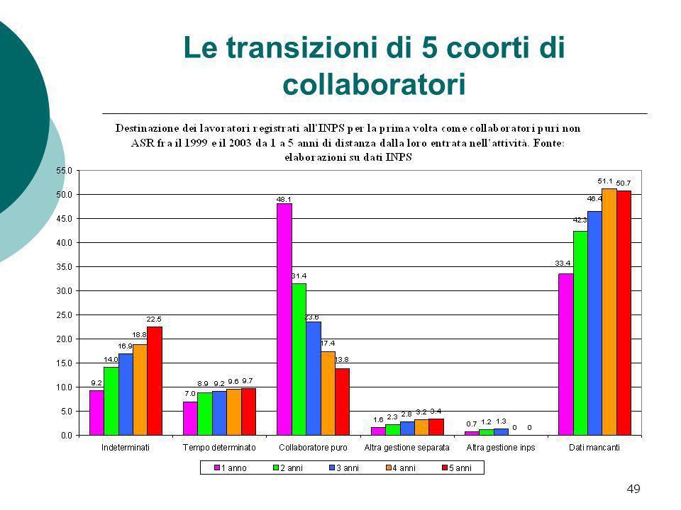 49 Le transizioni di 5 coorti di collaboratori