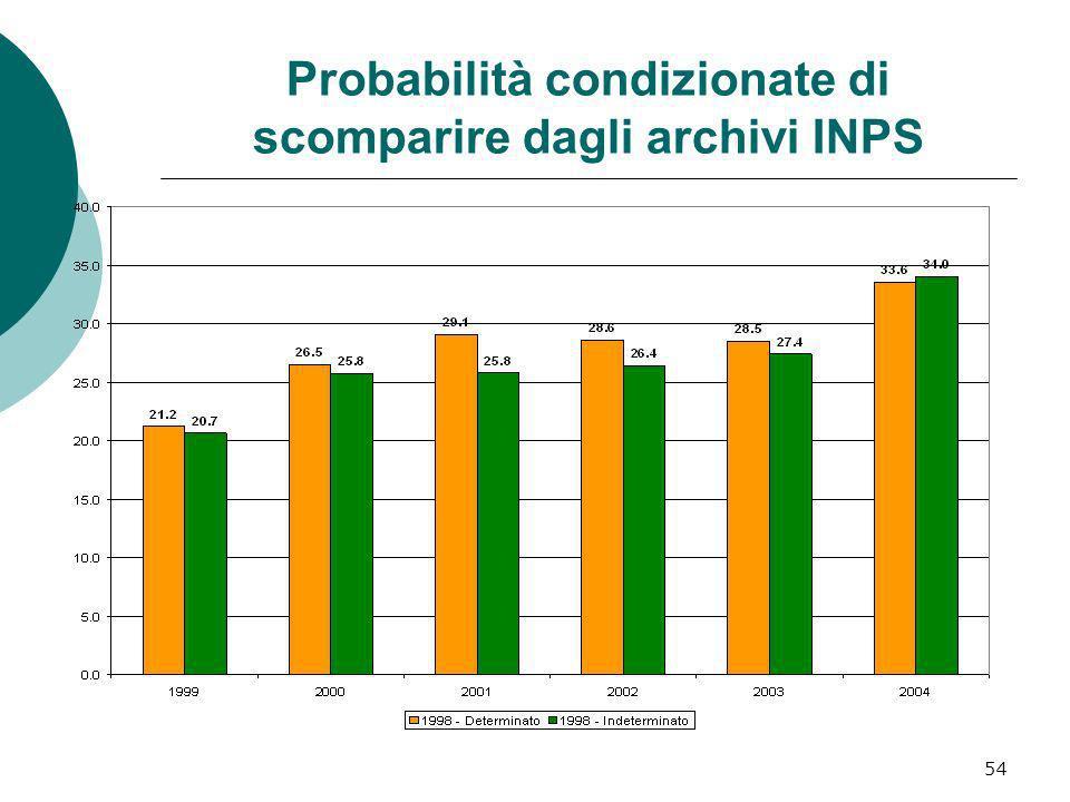 54 Probabilità condizionate di scomparire dagli archivi INPS