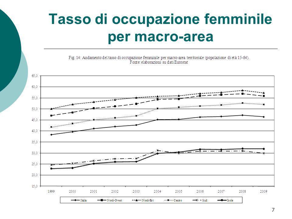 Tasso di occupazione femminile per macro-area 7