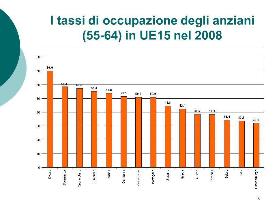 9 I tassi di occupazione degli anziani (55-64) in UE15 nel 2008