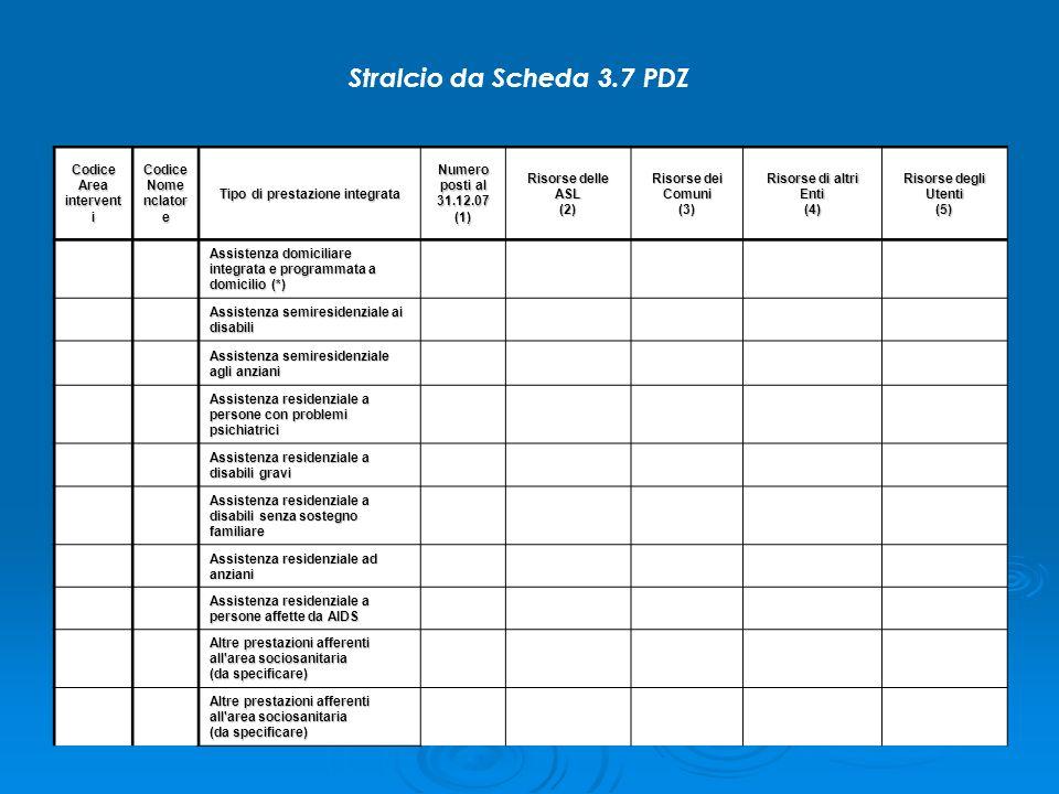 Codice Area intervent i Codice Nome nclator e Tipo di prestazione integrata Numero posti al 31.12.07 (1) Risorse delle ASL (2) Risorse dei Comuni (3) Risorse di altri Enti (4) Risorse degli Utenti (5) Assistenza domiciliare integrata e programmata a domicilio (*) Assistenza semiresidenziale ai disabili Assistenza semiresidenziale agli anziani Assistenza residenziale a persone con problemi psichiatrici Assistenza residenziale a disabili gravi Assistenza residenziale a disabili senza sostegno familiare Assistenza residenziale ad anziani Assistenza residenziale a persone affette da AIDS Altre prestazioni afferenti all area sociosanitaria (da specificare) Stralcio da Scheda 3.7 PDZ