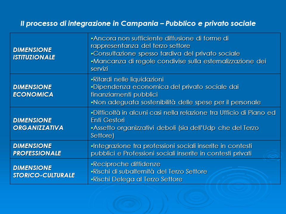 Il processo di integrazione in Campania – Pubblico e privato sociale DIMENSIONEISTITUZIONALE Ancora non sufficiente diffusione di forme di rappresenta
