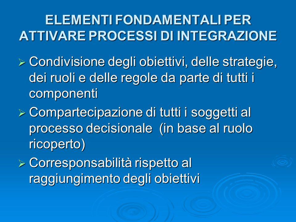ELEMENTI FONDAMENTALI PER ATTIVARE PROCESSI DI INTEGRAZIONE Condivisione degli obiettivi, delle strategie, dei ruoli e delle regole da parte di tutti i componenti Condivisione degli obiettivi, delle strategie, dei ruoli e delle regole da parte di tutti i componenti Compartecipazione di tutti i soggetti al processo decisionale (in base al ruolo ricoperto) Compartecipazione di tutti i soggetti al processo decisionale (in base al ruolo ricoperto) Corresponsabilità rispetto al raggiungimento degli obiettivi Corresponsabilità rispetto al raggiungimento degli obiettivi