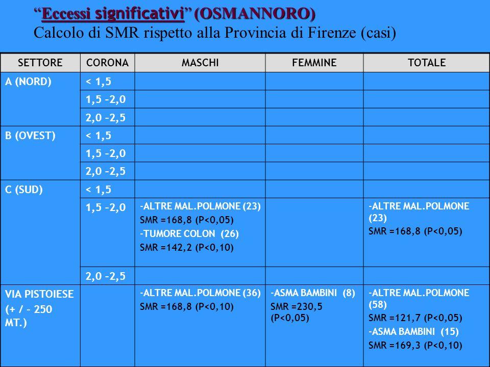 Eccessi significativi (OSMANNORO)Eccessi significativi (OSMANNORO) Calcolo di SMR rispetto alla Provincia di Firenze (casi) SETTORECORONAMASCHIFEMMINE