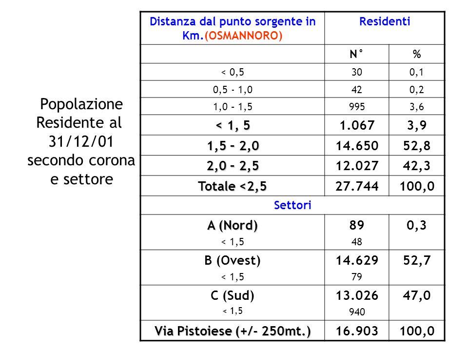 Distanza dal punto sorgente in Km.(OSMANNORO) Residenti N°% < 0,5300,1 0,5 - 1,0420,2 1,0 – 1,59953,6 < 1, 5 1.0673,9 1,5 – 2,0 14.65052,8 2,0 – 2,5 1
