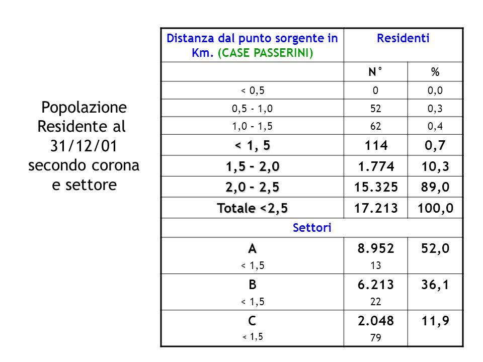 Distanza dal punto sorgente in Km. (CASE PASSERINI) Residenti N°% < 0,500,0 0,5 - 1,0520,3 1,0 – 1,5620,4 < 1, 5 1140,7 1,5 – 2,0 1.77410,3 2,0 – 2,5