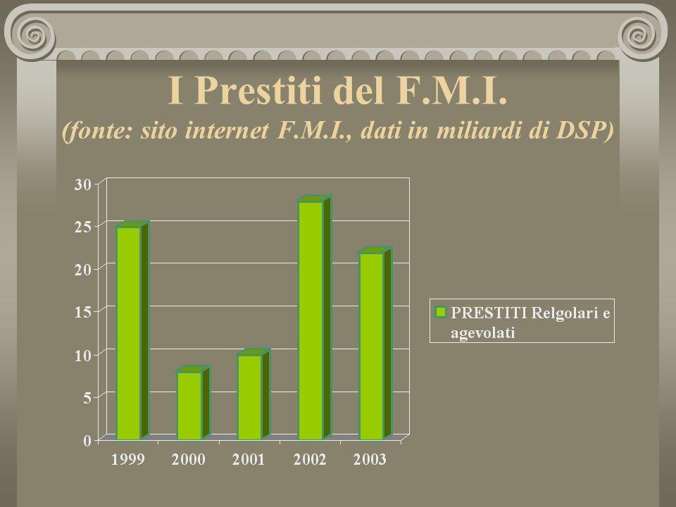 I Prestiti del F.M.I. (fonte: sito internet F.M.I., dati in miliardi di DSP)