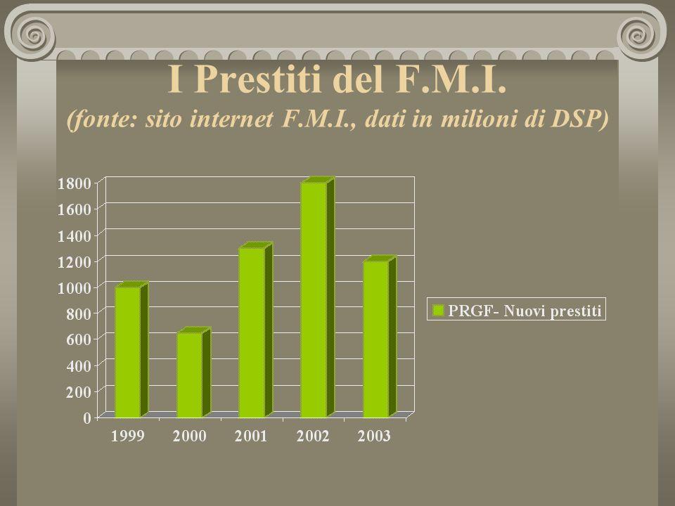 I Prestiti del F.M.I. (fonte: sito internet F.M.I., dati in milioni di DSP)