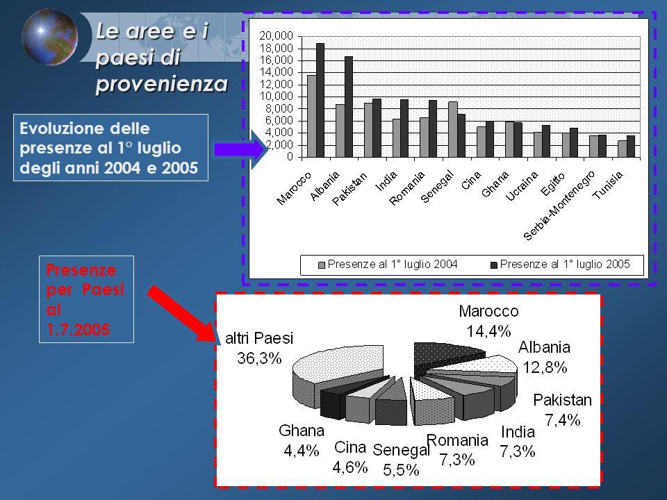Evoluzione delle presenze al 1° luglio degli anni 2004 e 2005 Le aree e i paesi di provenienza Presenze per Paesi al 1.7.2005