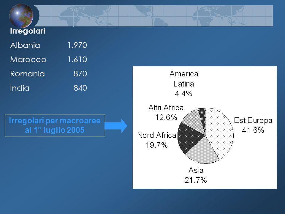 Irregolari per macroaree al 1° luglio 2005 Irregolari Albania1.970 Marocco1.610 Romania 870 India 840