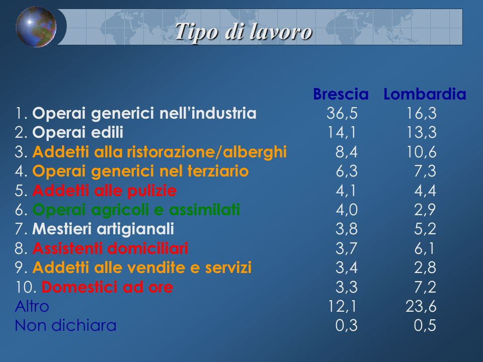 Brescia Lombardia 1. Operai generici nellindustria 36,5 16,3 2. Operai edili 14,1 13,3 3. Addetti alla ristorazione/alberghi 8,4 10,6 4. Operai generi