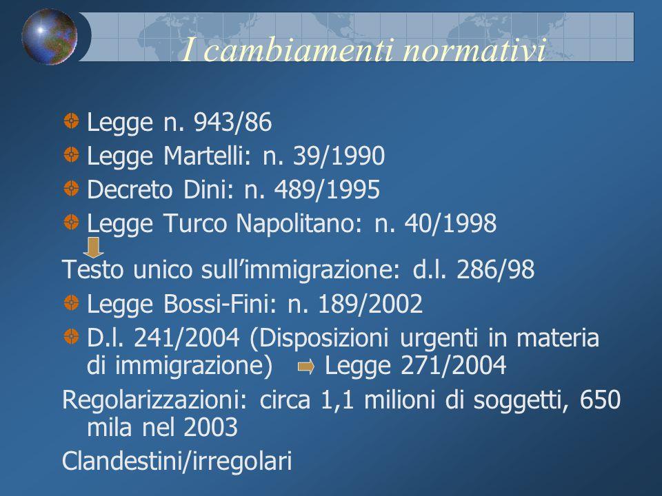 I cambiamenti normativi Legge n. 943/86 Legge Martelli: n. 39/1990 Decreto Dini: n. 489/1995 Legge Turco Napolitano: n. 40/1998 Testo unico sullimmigr