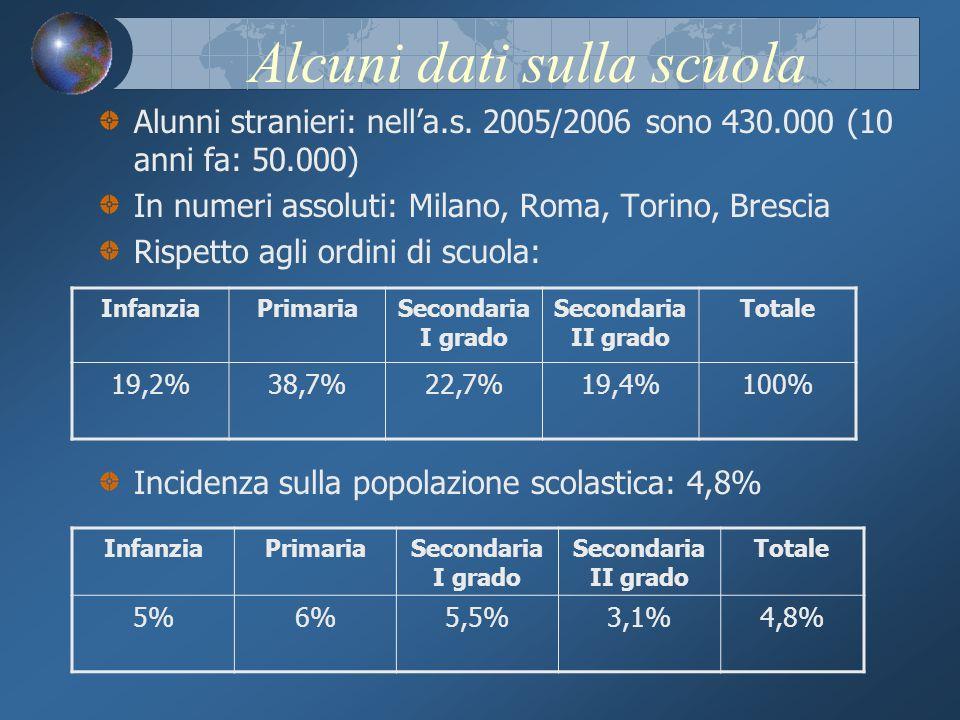 Alcuni dati sulla scuola Alunni stranieri: nella.s.