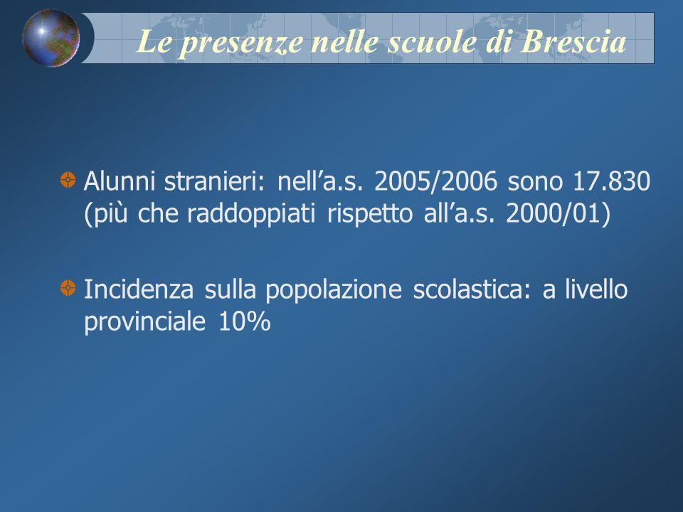 Le presenze nelle scuole di Brescia Alunni stranieri: nella.s.