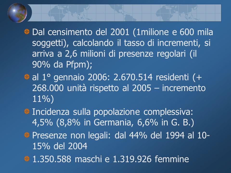 Dal censimento del 2001 (1milione e 600 mila soggetti), calcolando il tasso di incrementi, si arriva a 2,6 milioni di presenze regolari (il 90% da Pfpm); al 1° gennaio 2006: 2.670.514 residenti (+ 268.000 unità rispetto al 2005 – incremento 11%) Incidenza sulla popolazione complessiva: 4,5% (8,8% in Germania, 6,6% in G.