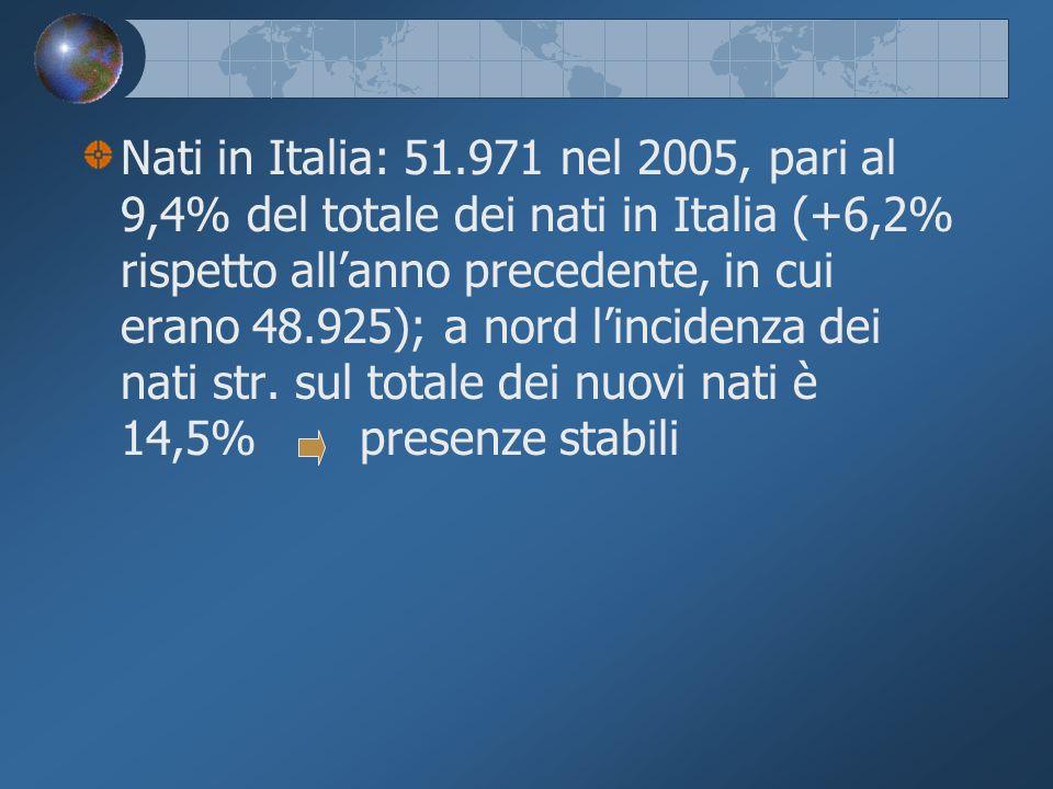 Nati in Italia: 51.971 nel 2005, pari al 9,4% del totale dei nati in Italia (+6,2% rispetto allanno precedente, in cui erano 48.925); a nord lincidenza dei nati str.