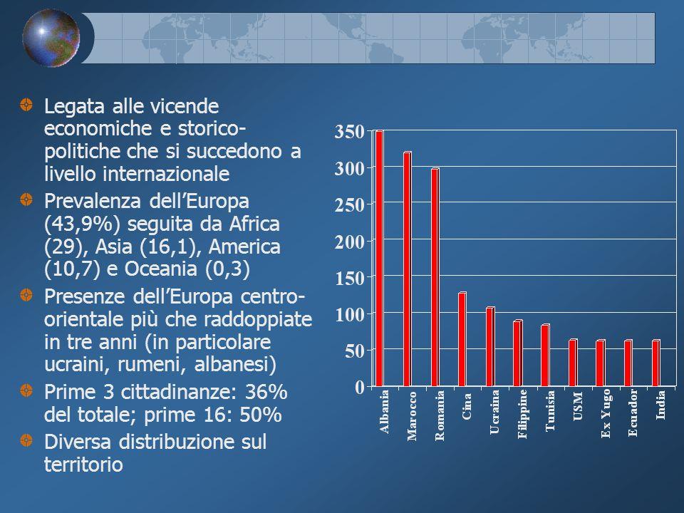Legata alle vicende economiche e storico- politiche che si succedono a livello internazionale Prevalenza dellEuropa (43,9%) seguita da Africa (29), Asia (16,1), America (10,7) e Oceania (0,3) Presenze dellEuropa centro- orientale più che raddoppiate in tre anni (in particolare ucraini, rumeni, albanesi) Prime 3 cittadinanze: 36% del totale; prime 16: 50% Diversa distribuzione sul territorio
