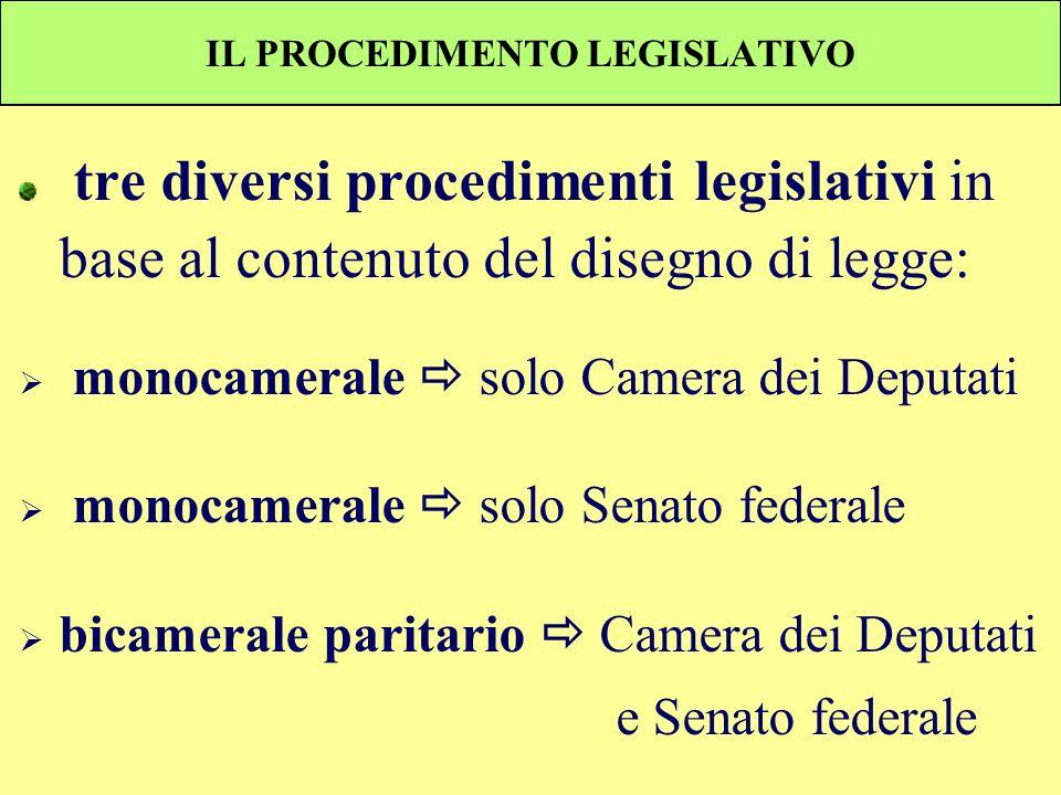 IL PROCEDIMENTO LEGISLATIVO tre diversi procedimenti legislativi in base al contenuto del disegno di legge: monocamerale solo Camera dei Deputati mono