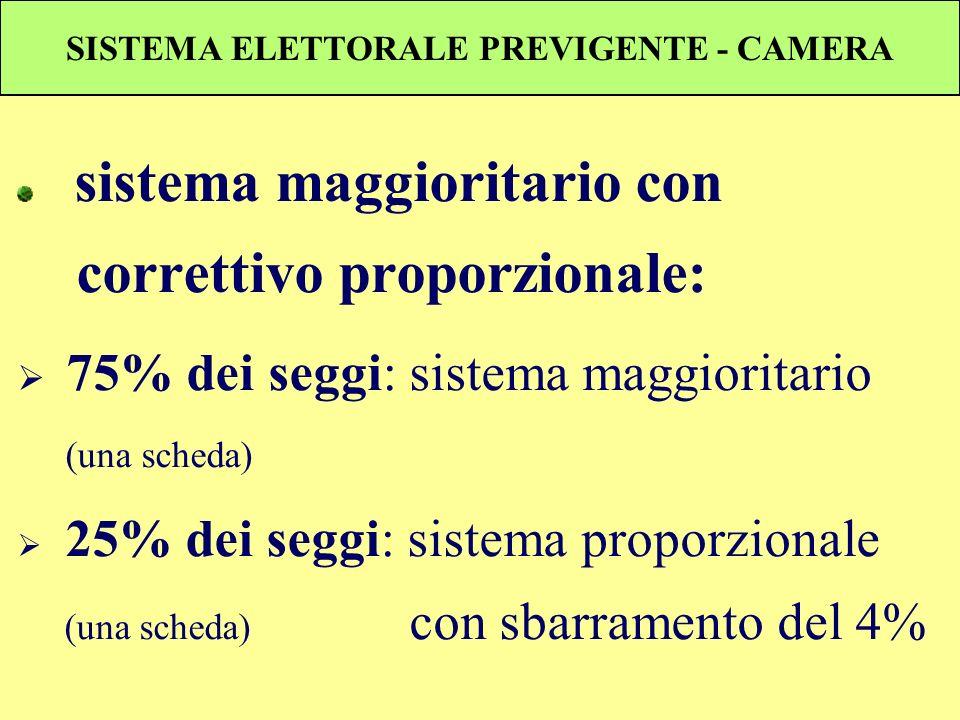 SISTEMA ELETTORALE PREVIGENTE - CAMERA sistema maggioritario con correttivo proporzionale: 75% dei seggi: sistema maggioritario (una scheda) 25% dei s