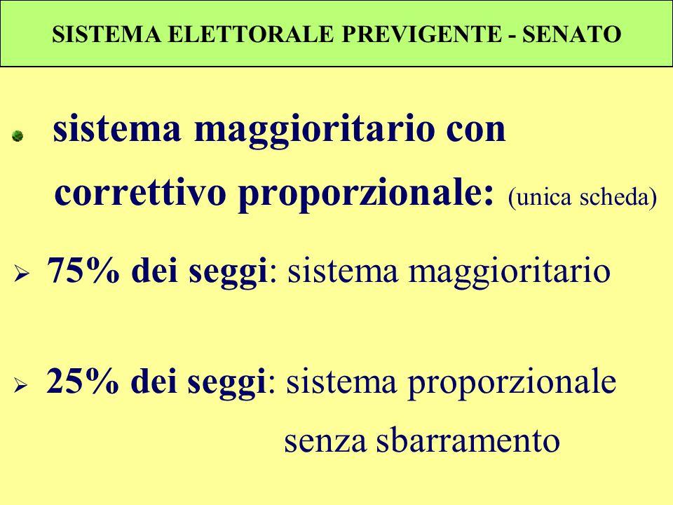 SISTEMA ELETTORALE PREVIGENTE - SENATO sistema maggioritario con correttivo proporzionale: (unica scheda) 75% dei seggi: sistema maggioritario 25% dei