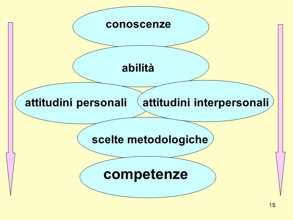 15 conoscenze abilità competenze scelte metodologiche attitudini personaliattitudini interpersonali