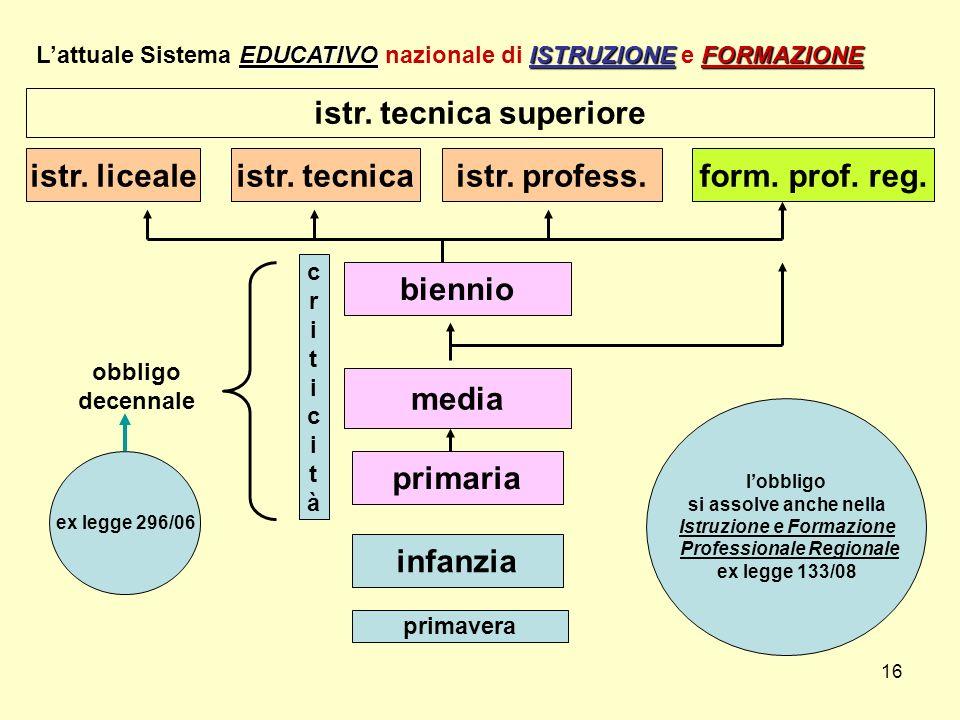 16 infanzia primaria media biennio istr. licealeform. prof. reg. EDUCATIVOISTRUZIONEFORMAZIONE Lattuale Sistema EDUCATIVO nazionale di ISTRUZIONE e FO