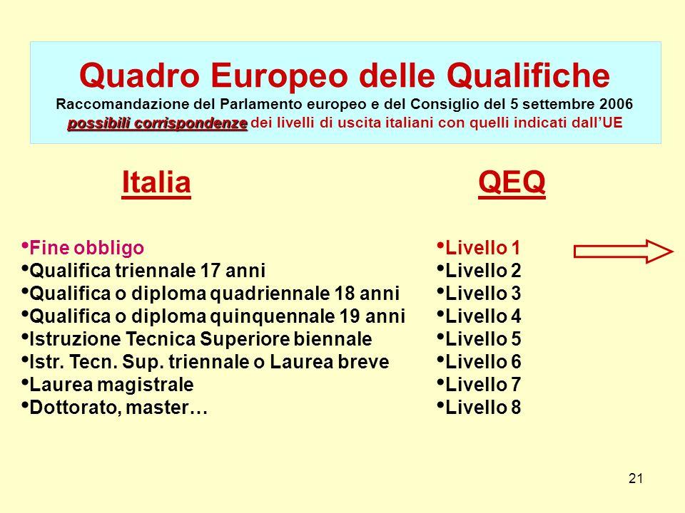 21 possibili corrispondenze Quadro Europeo delle Qualifiche Raccomandazione del Parlamento europeo e del Consiglio del 5 settembre 2006 possibili corr