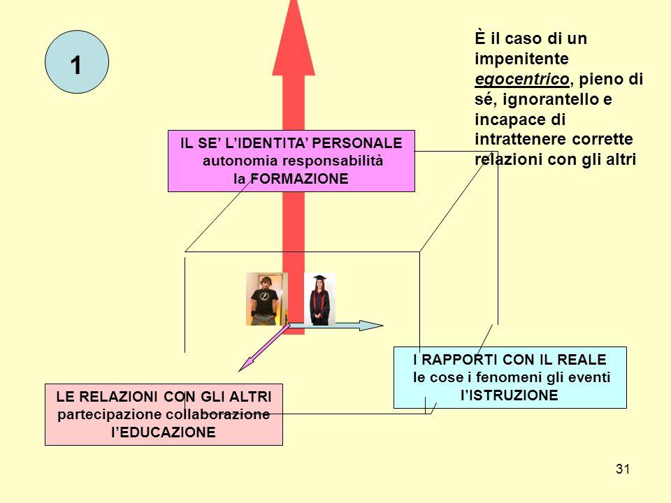 31 IL SE LIDENTITA PERSONALE autonomia responsabilità la FORMAZIONE I RAPPORTI CON IL REALE le cose i fenomeni gli eventi lISTRUZIONE LE RELAZIONI CON