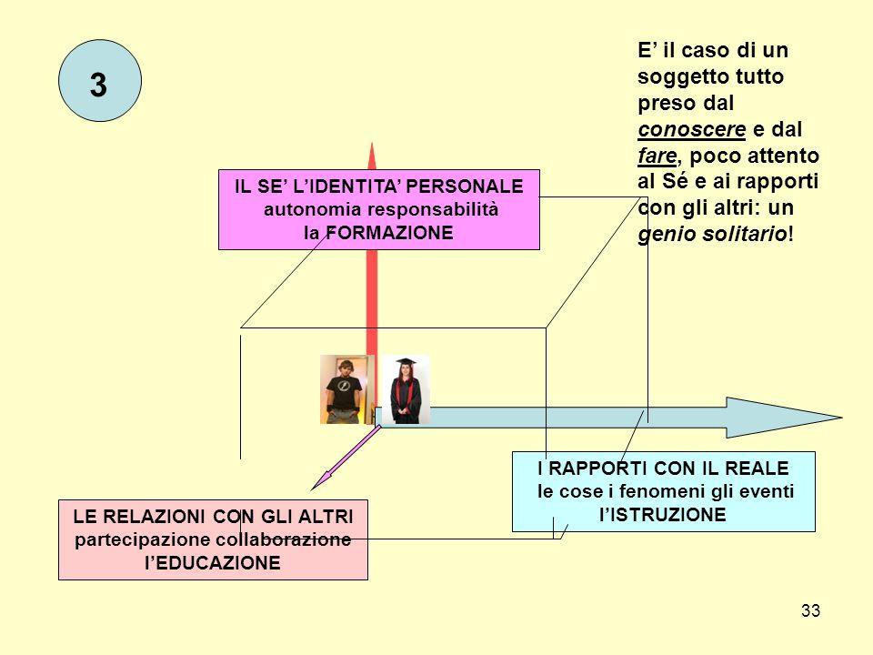 33 IL SE LIDENTITA PERSONALE autonomia responsabilità la FORMAZIONE I RAPPORTI CON IL REALE le cose i fenomeni gli eventi lISTRUZIONE LE RELAZIONI CON