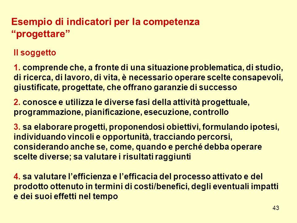 43 Esempio di indicatori per la competenza progettare Il soggetto 1. comprende che, a fronte di una situazione problematica, di studio, di ricerca, di