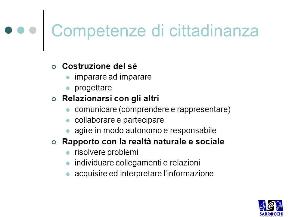 Competenze di cittadinanza Costruzione del sé imparare ad imparare progettare Relazionarsi con gli altri comunicare (comprendere e rappresentare) coll