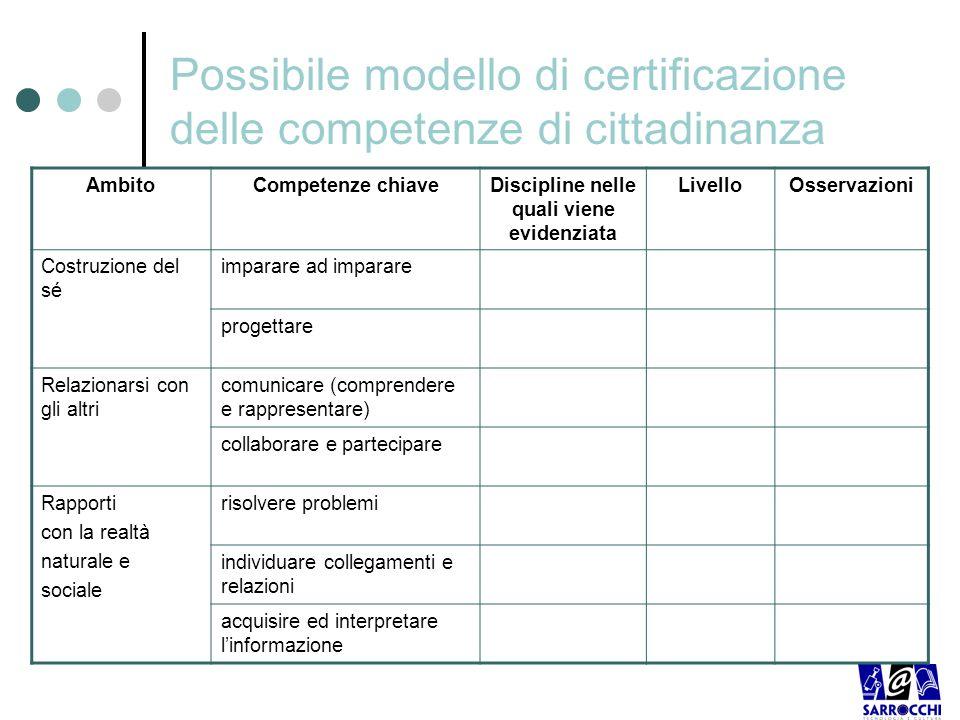 Possibile modello di certificazione delle competenze di cittadinanza AmbitoCompetenze chiaveDiscipline nelle quali viene evidenziata LivelloOsservazio