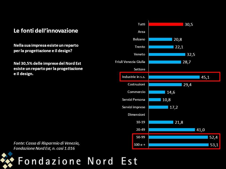 Le fonti dellinnovazione Nella sua impresa esiste un reparto per la progettazione e il design? Nel 30,5% delle imprese del Nord Est esiste un reparto