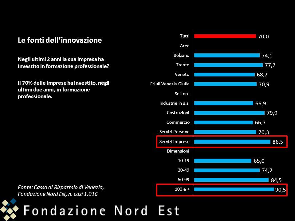 Le fonti dellinnovazione Negli ultimi 2 anni la sua impresa ha investito in formazione professionale? Il 70% delle imprese ha investito, negli ultimi