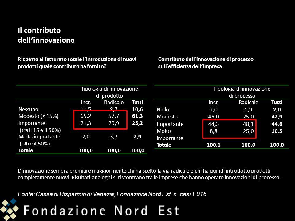 Tipologia di innovazione di prodotto Incr.RadicaleTutti Nessuno11,58,710,6 Modesto (< 15%)65,257,761,3 Importante (tra il 15 e il 50%) 21,329,925,2 Mo