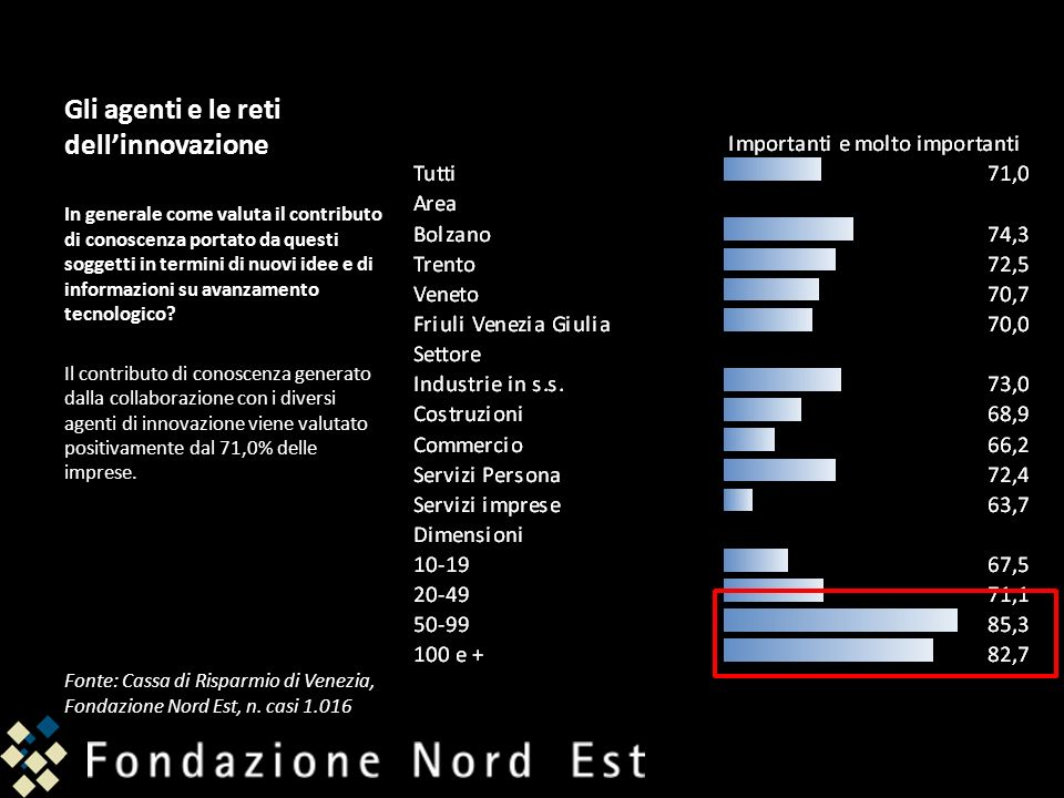 Gli agenti e le reti dellinnovazione In generale come valuta il contributo di conoscenza portato da questi soggetti in termini di nuovi idee e di info