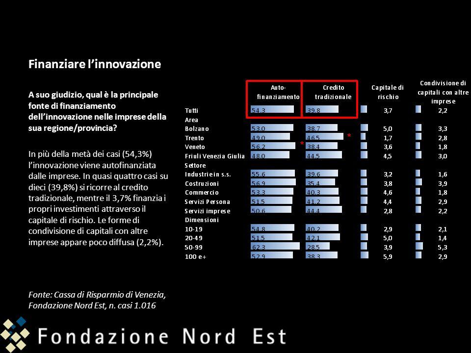 Finanziare linnovazione A suo giudizio, qual è la principale fonte di finanziamento dellinnovazione nelle imprese della sua regione/provincia? In più