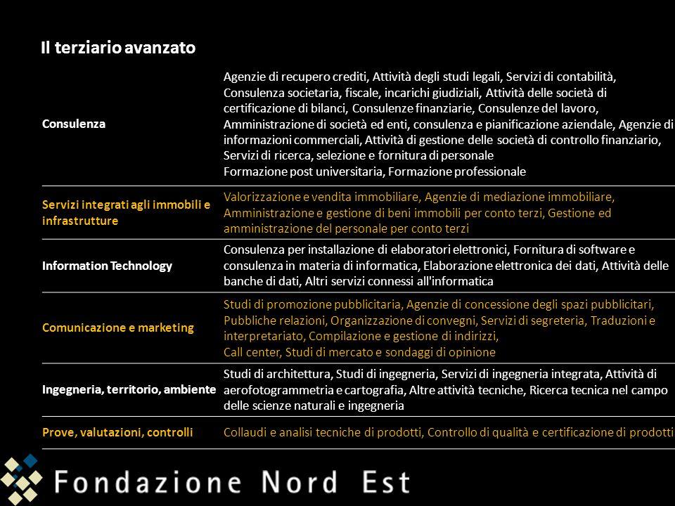 Il terziario avanzato Consulenza Agenzie di recupero crediti, Attività degli studi legali, Servizi di contabilità, Consulenza societaria, fiscale, inc