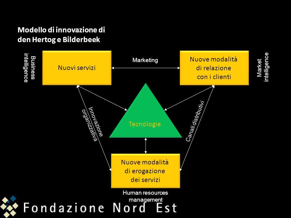 Modello di innovazione di den Hertog e Bilderbeek Nuovi servizi Nuove modalità di relazione con i clienti Nuove modalità di relazione con i clienti Te