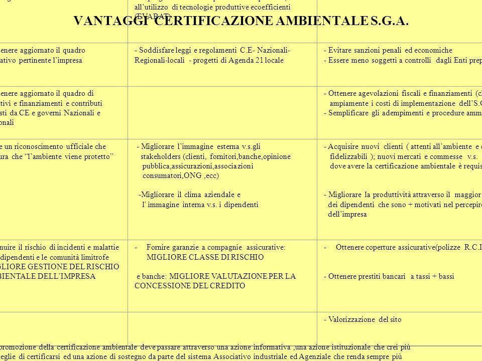 VANTAGGI CERTIFICAZIONE AMBIENTALE S.G.A.