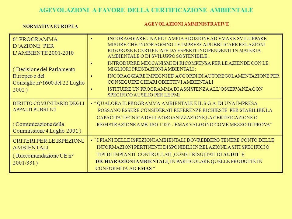 AGEVOLAZIONI A FAVORE DELLA CERTIFICAZIONE AMBIENTALE AGEVOLAZIONI AMMINISTRATIVE NORMATIVA EUROPEA 6° PROGRAMMA DAZIONE PER LAMBIENTE 2001-2010 ( Decisione del Parlamento Europeo e del Consiglio,n°1600 del 22 Luglio 2002 ) INCORAGGIARE UNA PIU AMPIA ADOZIONE AD EMAS E SVILUPPARE MISURE CHE INCORAGGINO LE IMPRESE A PUBBLICARE RELAZIONI RIGOROSE E CERTIFICATE DA ESPERTI INDIPENDENTI IN MATERIA AMBIENTALE O DI SVILUPPO SOSTENIBILE ; INTRODURRE MECCANISMI DI RICOMPENSA PER LE AZIENDE CON LE MIGLIORI PRESTAZIONI AMBIENTALI ; INCORAGGIARE IMPEGNI ED ACCORDI DI AUTOREGOLAMENTAZIONE PER CONSEGUIRE CHIARI OBIETTIVI AMBIENTALI ISTITUIRE UN PROGRAMMA DI ASSISTENZA ALLOSSERVANZA CON SPECIFICO AUSILIO PER LE PMI DIRITTO COMUNITARIO DEGLI APPALTI PUBBLICI ( Comunicazione della Commissione 4 Luglio 2001 ) QUALORA IL PROGRAMMA AMBIENTALE E IL S.G.A.