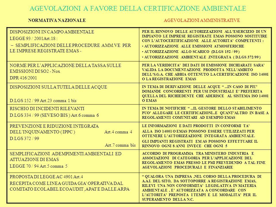 AGEVOLAZIONI A FAVORE DELLA CERTIFICAZIONE AMBIENTALE DISPOSIZIONI IN CAMPO AMBIENTALE LEGGE 93 / 2001Art.18 : – SEMPLIFICAZIONI DELLE PROCEDURE AMM.VE PER LE IMPRESE REGISTRATE EMAS - PER IL RINNOVO DELLE AUTORIZZAZIONI ALLESERCIZIO DI UN IMPIANTO LE IMPRESE REGISTRATE EMAS POSSONO SOSTITUIRE CON LAUTOCERTIFICAZIONE ALLE AUTORITA COMPETENTI : AUTORIZZAZIONE ALLE EMISSIONI ATMOSFERICHE AUTORIZZAZIONE ALLO SCARICO (D.LGS 152 / 99 ) AUTORIZZAZIONE AMBIENTALE.INTEGRATA ( D.LGS 372/99 ) NORME PER LAPPLICAZIONE DELLA TASSA SULLE EMISSIONI DI SO2 - Nox DPR 416/2001 PER LA VERIDICITA DEI DATI DI EMISSIONE DICHIARATI SARA VALIDA LA DOCUMENTAZIONE PRODOTTA NELLAMBITO DELLS.G.A.
