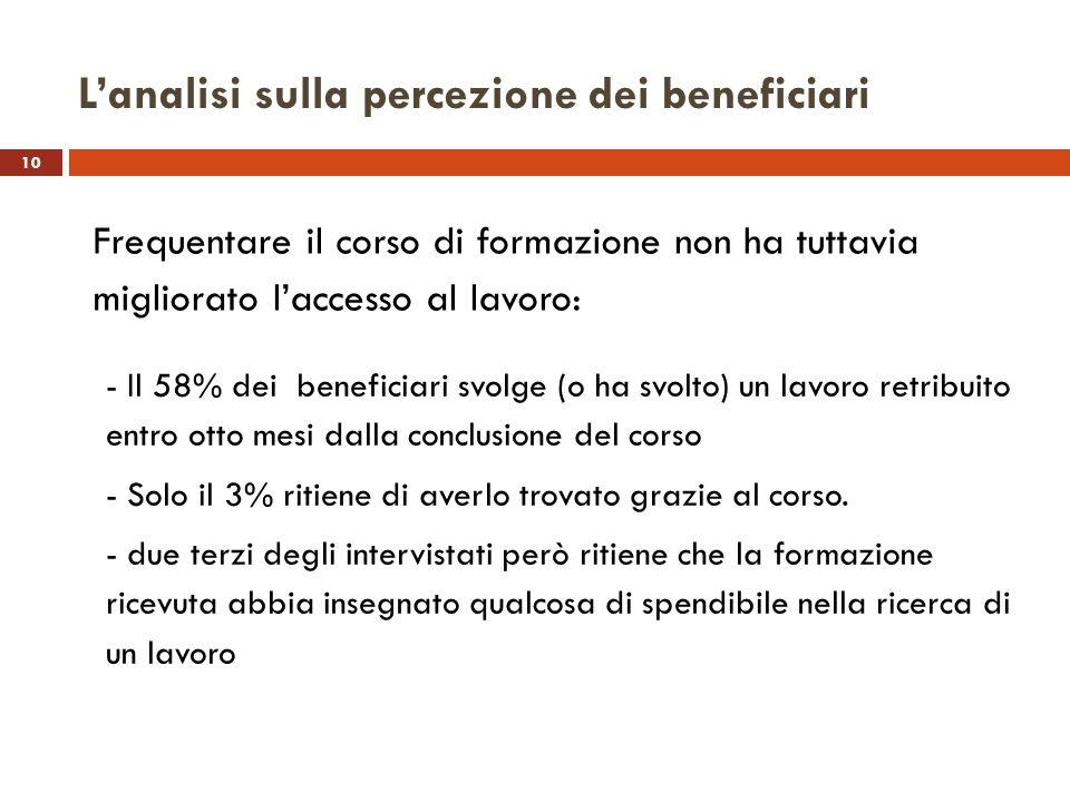 10 Lanalisi sulla percezione dei beneficiari Frequentare il corso di formazione non ha tuttavia migliorato laccesso al lavoro: - Il 58% dei beneficiar