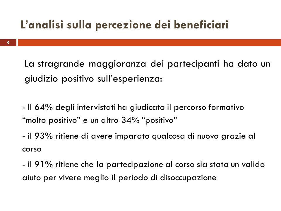 9 Lanalisi sulla percezione dei beneficiari La stragrande maggioranza dei partecipanti ha dato un giudizio positivo sullesperienza: - Il 64% degli int