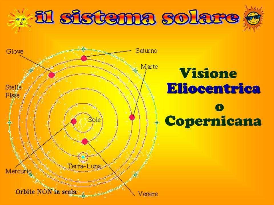 Eliocentrica Visione Eliocentrica o Copernicana