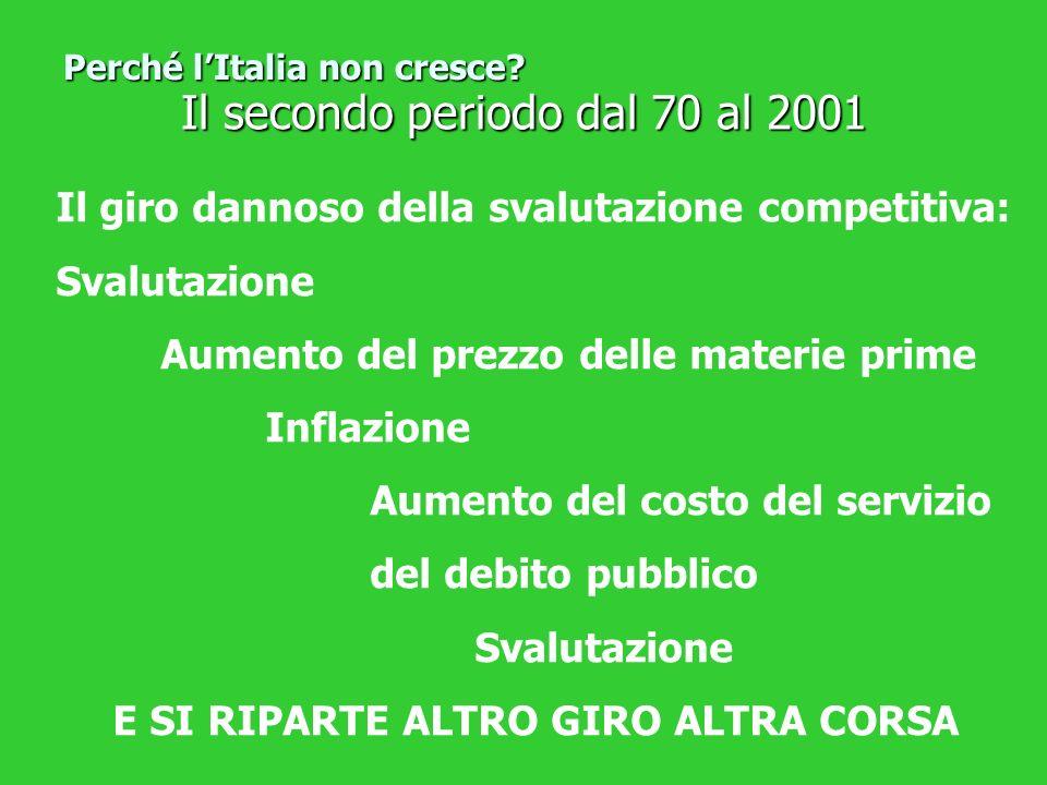 Il secondo periodo dal 70 al 2001 Perché lItalia non cresce? Il giro dannoso della svalutazione competitiva: Svalutazione Aumento del prezzo delle mat