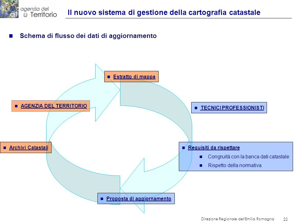 22 Direzione Regionale dell'Emilia Romagna 22 n Schema di flusso dei dati di aggiornamento n Estratto di mappa n Requisiti da rispettare n Congruità c