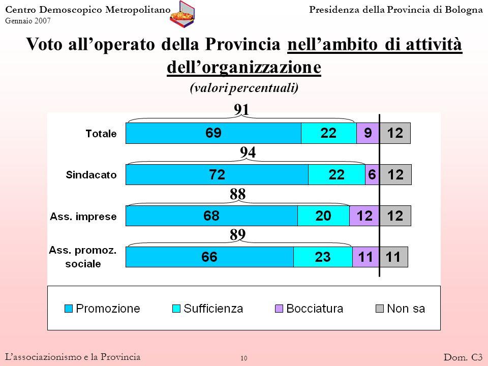 11 Lassociazionismo e la Provincia Voto complessivo alloperato della Provincia (valori percentuali sui rispondenti; voti da 1 a 10 riclassificati) 96 97 95 94 Centro Demoscopico MetropolitanoPresidenza della Provincia di Bologna Gennaio 2007 Dom.