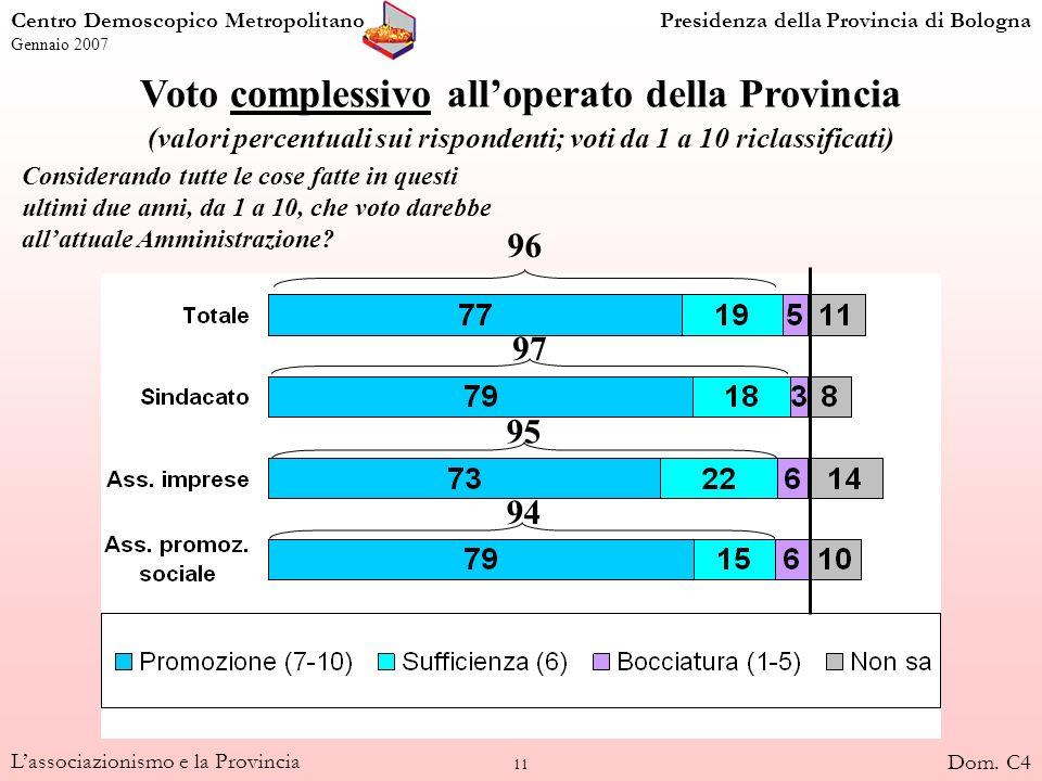 11 Lassociazionismo e la Provincia Voto complessivo alloperato della Provincia (valori percentuali sui rispondenti; voti da 1 a 10 riclassificati) 96